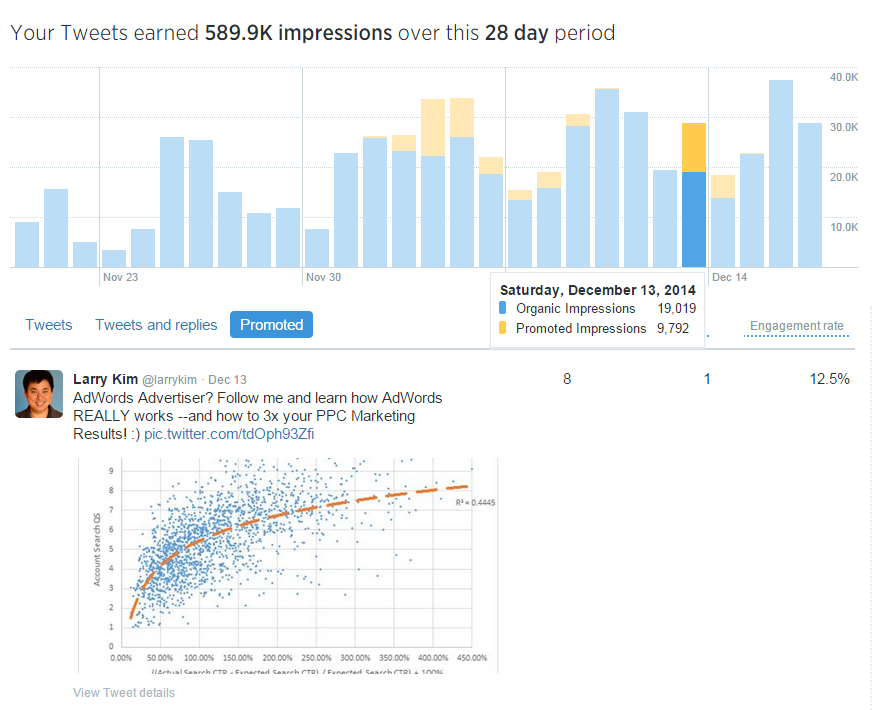 Thought leadership marketing measuring engagement with Twitter Analytics