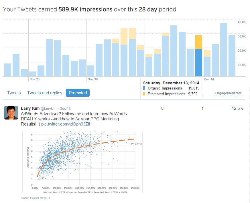 Time management tips social media engagement Larry Kim Twitter Analytics