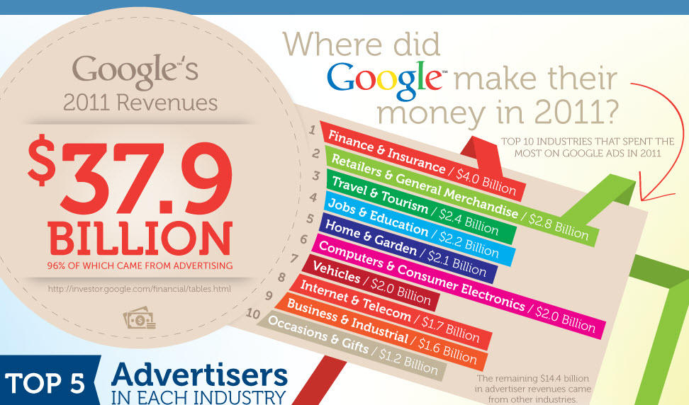 top brands using google adwords