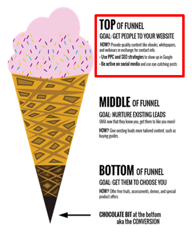top of funnel adwords nurture