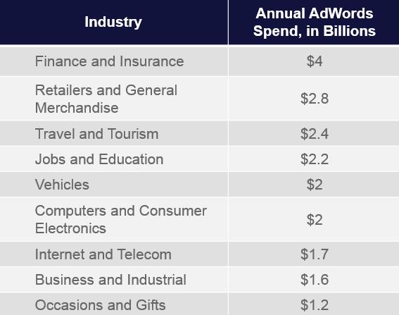 top ten adwords industries