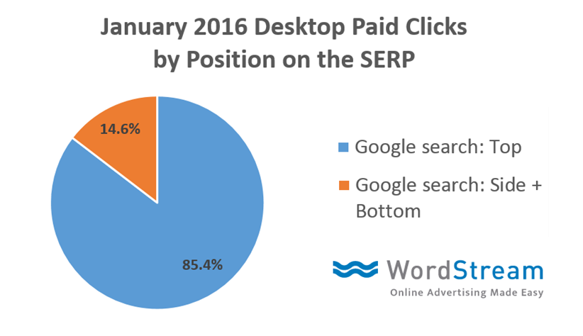 top vs side ad clicks data