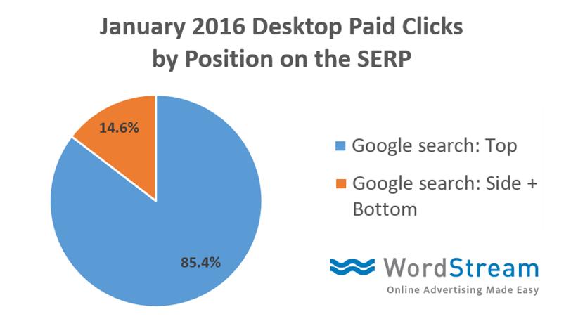 top vs side ad clicks data