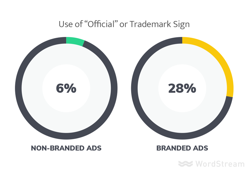 trademark symbols and brand marks in the best ads