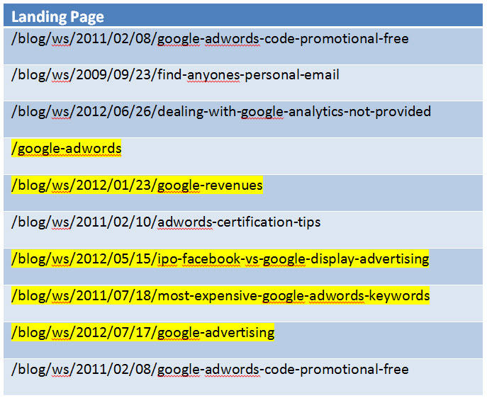 WordStream's list of top 10 landing pages in terms of traffic lost