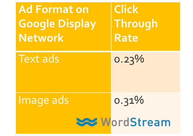travel marketing diagram showing image ads have a much higher click through rate then text ads on google display network