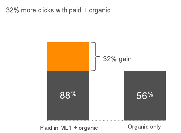 Travel marketing tips bar graph comparison showing growth in brand clicks by combining PPC and SEO