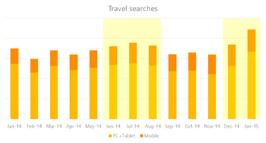 Travel marketing tips data showing mobile vs. pc travel searches