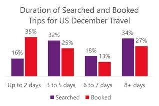 Travel marketing tips graph showing the duration of searched and booked trips for US December Travel