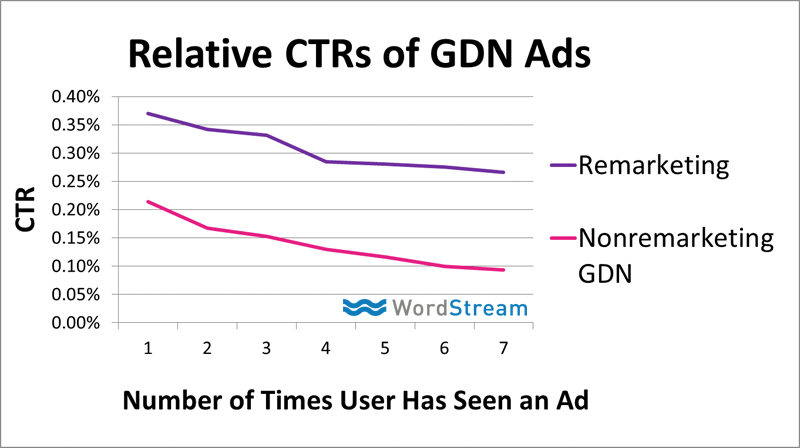 relative ctrs of gdn ads