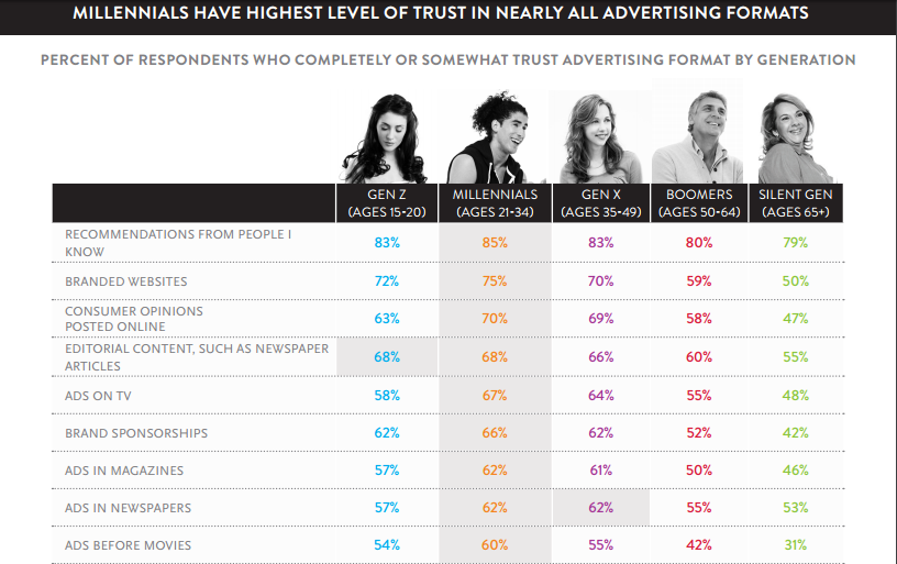 Trust signals Millennial consumer trust in the media Nielsen report