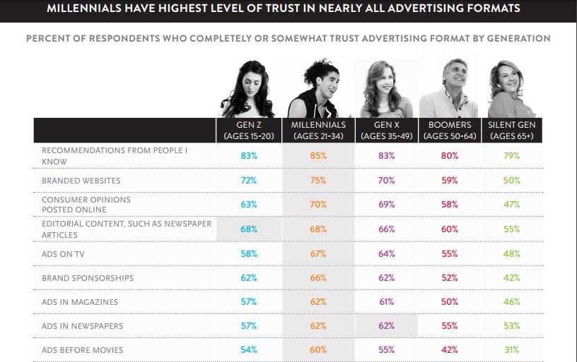 Trust signals Millennial consumer trust in the media Nielsen report