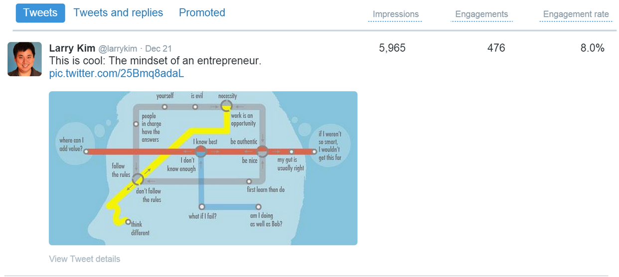 Twitter Analytics entrepreneur mindset tweet