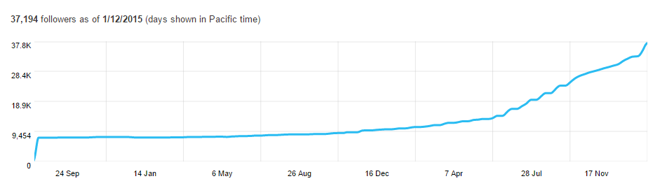 Twitter Analytics follower timeline graph