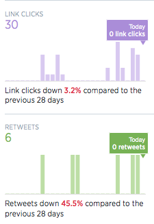twitter analytics graphs