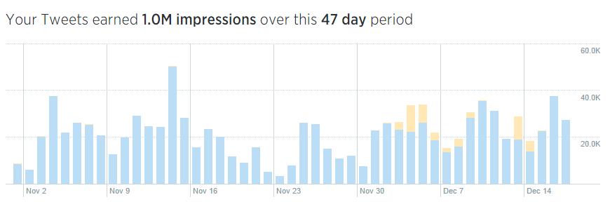 Twitter Analytics impression timeline