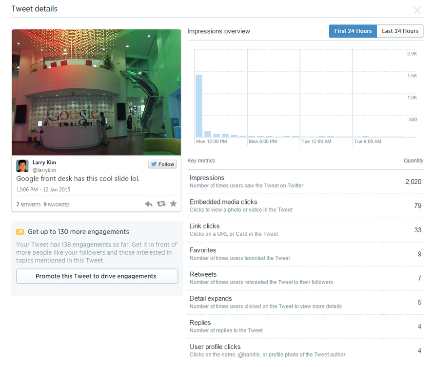 Twitter Analytics individual tweet data
