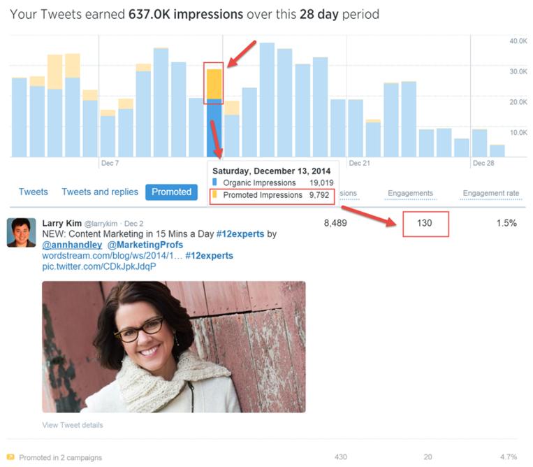 Twitter Analytics paid tweet data