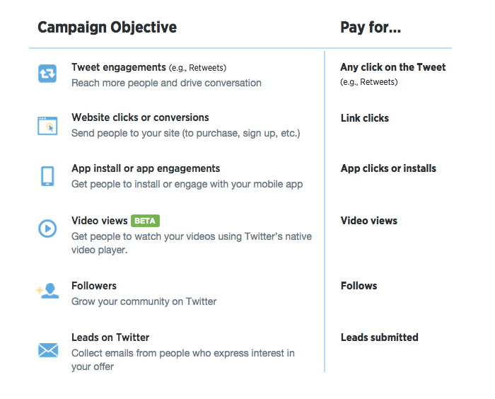 Twitter campaign six objective types