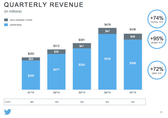 Twitter campaigns graph showing quarterly revenue trends