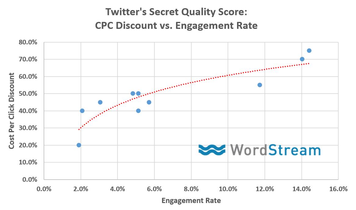 Mastering Twitter's Secret Quality Adjusted Bids Algorithm