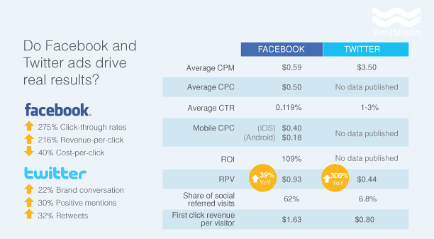 Twitter and Facebook Ad Performance