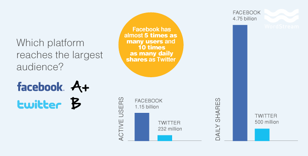 Facebook vs Twitter network reach