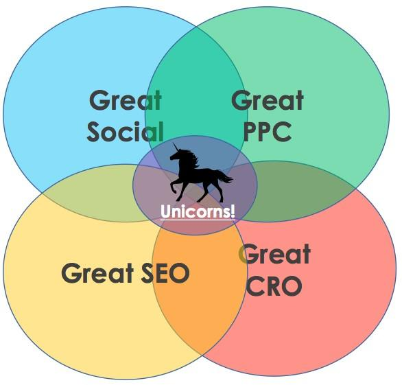 Unicorn Venn Diagram