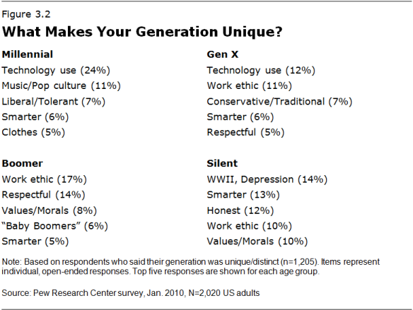 Difference between millennials and generation x