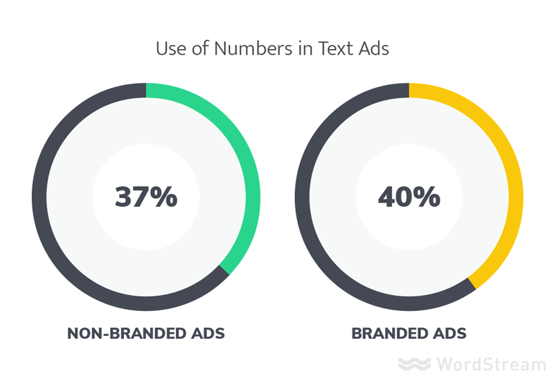 use of numbers in the best adwords ads
