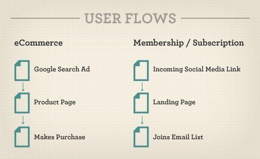 test landing page user flow
