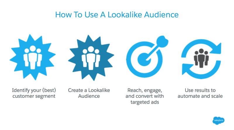 lookalike audiences nurture similar audiences