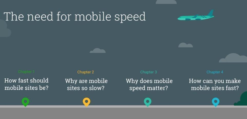 UX conversion rates website speed