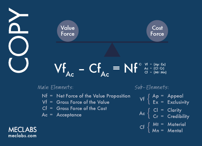 value force vs cost force