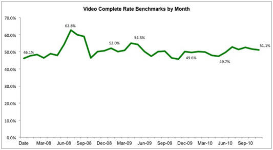 video-complete-rate