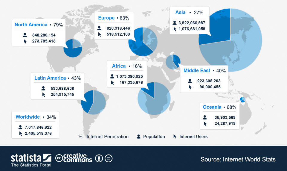 Video content marketing global internet access statistics coverage by region