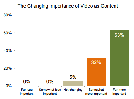 Video content marketing changing importance of video as content