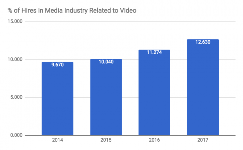 Video content marketing growth in media industry hires pivot to video