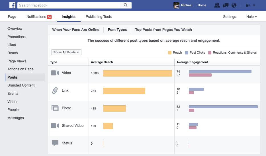 37 Staggering Video Marketing Statistics for 2018 | WordStream