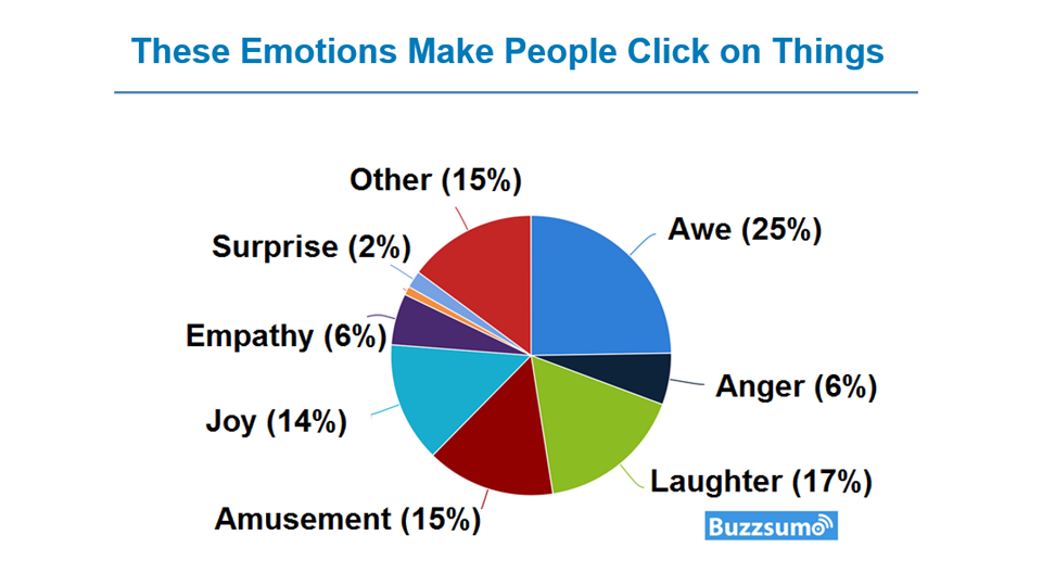 Video landing pages emotional cues