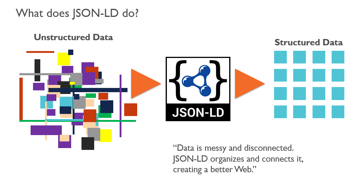 Video SEO what does JSON-LD do?