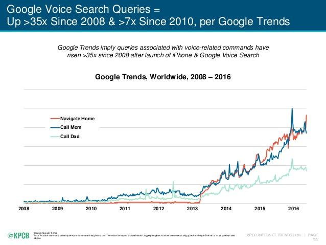Google voice search trends data Mary Meeker Internet Report