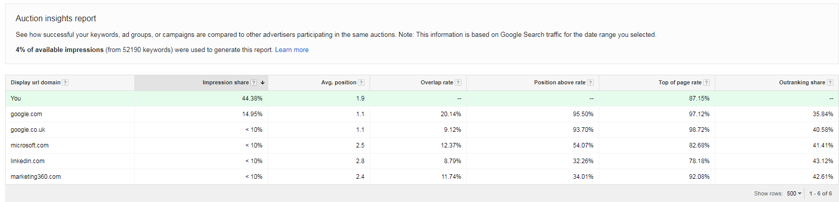 Ways to find competitor keywords Google AdWords Auction Insights results