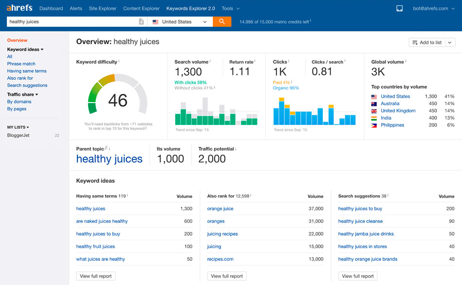 Ways to find competitor keywords Ahrefs Keyword Explorer overview