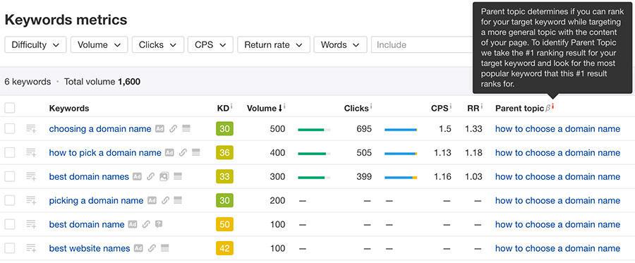 Ways to find competitor keywords Ahrefs Keyword Explorer keyword metrics report