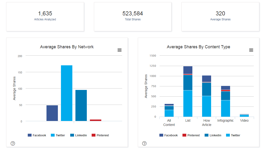 Ways to find competitor keywords BuzzSumo content analysis dashboard