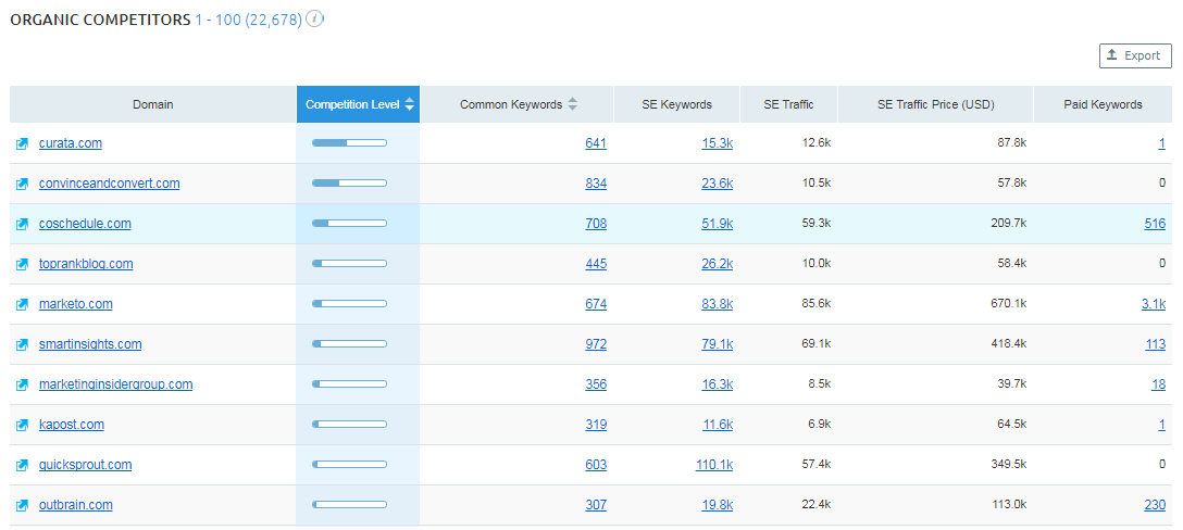 Ways to find competitive keywords SEM Rush organic competitors report