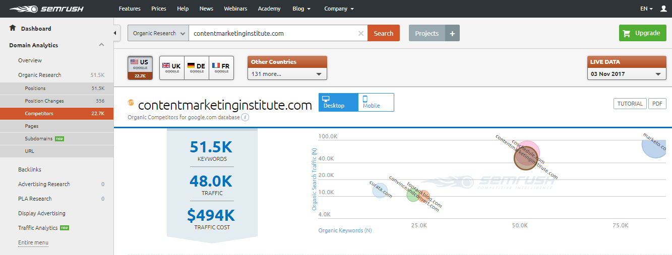 Ways to find competitor keywords SEM Rush overview