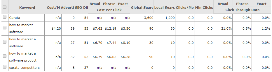 Ways to find competitor keywords SpyFu related keywords report results