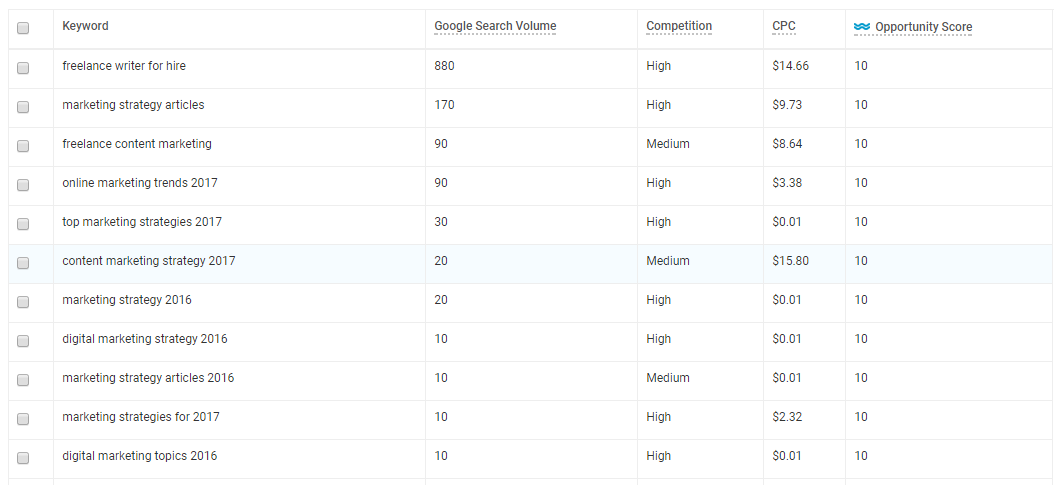 Ways to find competitor keywords WordStream Free Keyword Tool results